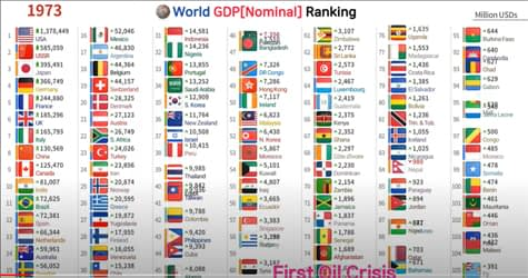 World Gdp 1960 2025 list of countries with their flags.