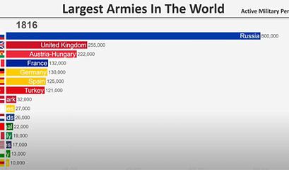 Largest Armies 1816 2020