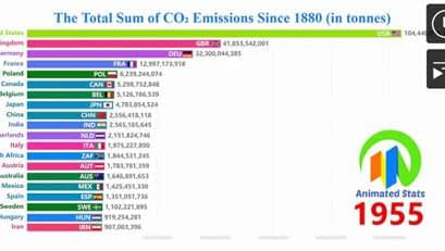 Co2 Emissions Since 1880 2